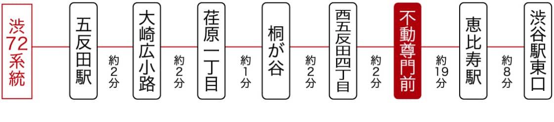 交通アクセス:バス路線図 五反田駅(始発)より約9分、渋谷駅(始発)約27分 東急バス 渋72系統「不動尊門前」下車すぐ